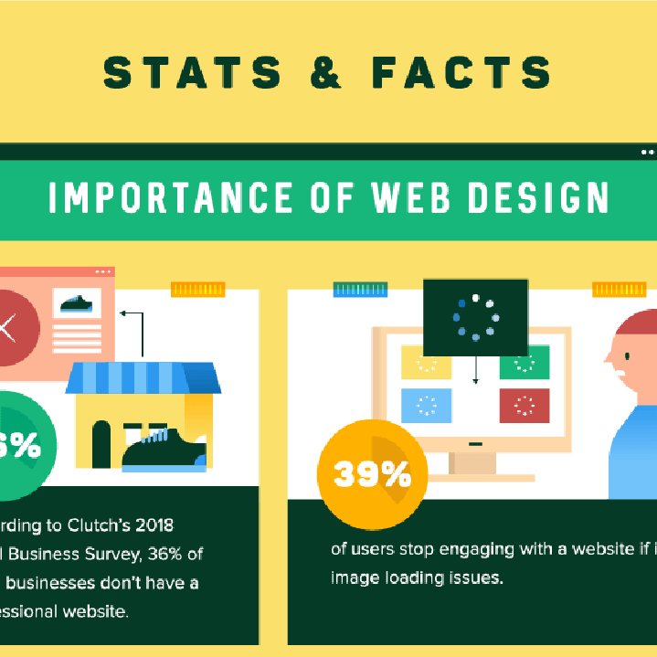 An infographic that offers stats and facts supporting the importance of web design — tips are found in the article.